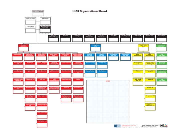 HICS incident command board